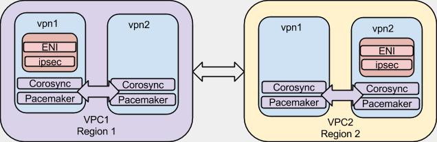 High Availability / Failover VPN in AWS using libreswan